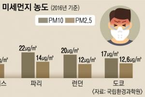 """""""숨 막히는 서울""""… 도쿄·런던·파리보다 미세먼지 2배"""