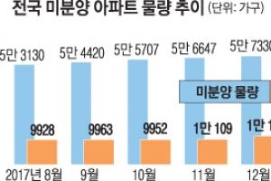 미분양 아파트 위험지역 확대… 충청→수도권 '북상'