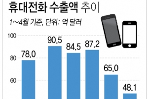 '휴대전화 수출 효자 옛말'…1∼4월 수출 15년만에 최저