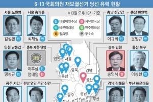 '文복심' 최재성, 송파에 깃발… 윤준호, 부산서 '洪측근' 꺾어