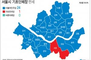[6·13 선거] 민주, 서울 24개 구청장 휩쓸어…강남·송파도 승리