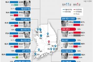 민주, 재보선 공천한 11곳 전승…한국, 경북 김천만 신승
