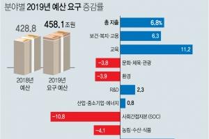 文정부 각부처 내년 예산 458조 요구…올해보다 6.8%↑