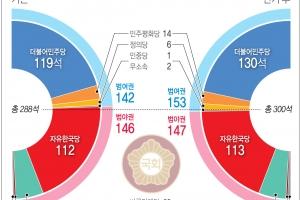 [6·13 선거] 민주, 119석→130석… 1당 지배력 '강화'