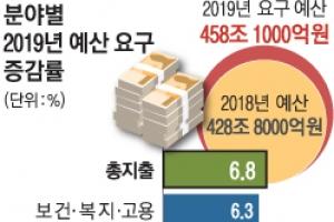 내년 예산요구 복지·국방 늘고 SOC 감축