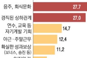 """""""韓기업 회식문화 싫어요"""""""