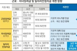 [단독] 저소득층에 근로 장려·실질 소득 직접 지원 '13월의 월급'