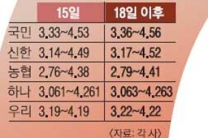변동형 전세·신용대출 '눈덩이'… 서민 곡소리