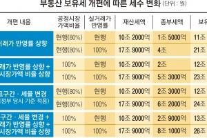 [뉴스 분석] 보유세 인상 속도… '文 공약'처럼 GDP의 1% 수준 되나
