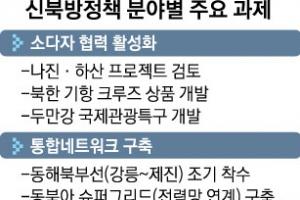 """북방경제委 """"동해북부선 연결 조기 착수"""""""