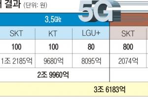 5G 주파수 3조원대 낙찰… SKT·KT 최대폭 확보