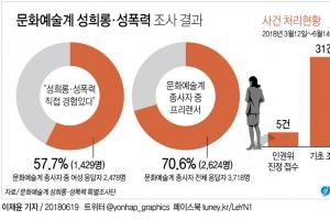 """뿌리깊은 문화예술계 성폭력…피해자 65% """"선배한테 당했다"""""""
