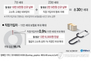 7월부터 저소득 589만세대 건보료 평균 21% 내려간다