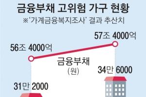 """[한은 금융안정보고서 발표] """"빚 버겁다"""" 1년새 3만 4000가구 급증"""