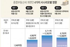 """文정부, 종부세 인상 시동…""""공시가액·누진세율 동시인상 고려"""""""