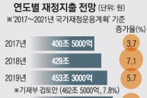 """내년 460조 슈퍼예산 검토…""""소득주도성장 뒷받침""""vs""""속도 조절"""""""