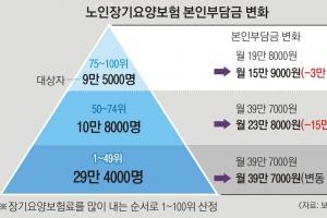 노인장기요양보험 본인부담금 8월부터 최대 60% 경감된다