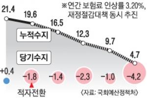 [팩트 체크] 건보 재정 최대 변수는 '노인 인구 증가 속도'