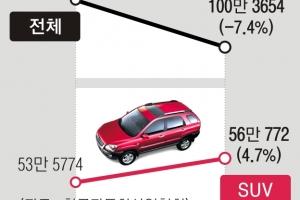 '수출 부진' 車업계, SUV로 돌파구 찾나