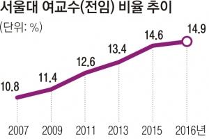 [단독] 10명 중 1.5명뿐… 국공립대 여성 교수 10% 더 뽑는다