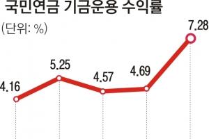 국민연금 운용 수익률 7.28%로 5년새 최고