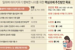 [저출산대책] 자영업ㆍ특수고용직 등 5만명에 150만원 출산휴가급여
