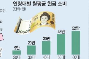 서울시민 월143만원 쓴다… 압구정동 302만원 1위