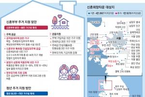 [신혼·청년 주거대책] 서울 위례·평택 고덕 등 신혼아파트 공급… 최대 3억 저렴