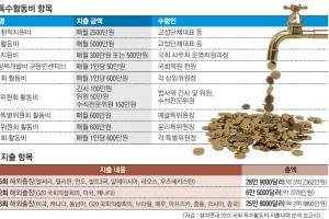 [집중분석] 국가기밀로 포장된 수상한 특활비… '그들만의 용돈'으로 전락