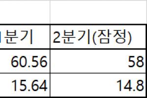 삼성전자 영업익 7분기 만에 ↓ 이유는