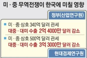 """정부 """"3686억원 수출 감소""""… 민간기관은 """"31조원 피해 우려"""""""