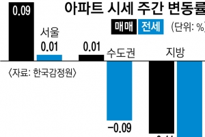 강서·양천 전셋값 각각 0.12%·0.11%↑