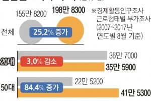 일자리 50대 늘고 20대는 줄었다