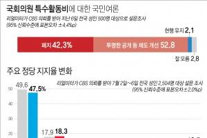 """국회 특활비, 국민 53% """"제도 개선"""" 42% """"폐지""""[리얼미터]"""
