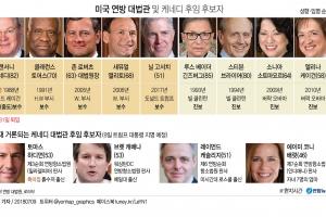 美연방대법관 후보 내일발표…'흙수저 신화' 하디먼 급부상
