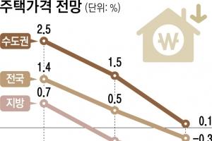 """""""하반기 집값 0.3%·전셋값 1.2% 떨어질 것"""""""