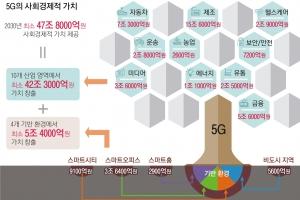 """""""5G 최대 수혜 분야는 제조업"""""""