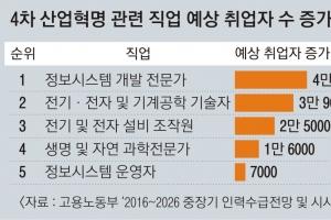 [교육개혁 리포트-대한민국 중3] 중·고교생 취업하는 2030년 공학 수요 늘지만… 선호…