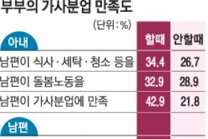 """""""남편 가사분담, 주말 쇼핑보다 평일 청소에 후한 점수"""""""