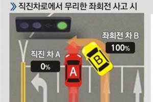 車사고 나면 2:8?… '100% 과실' 늘린다