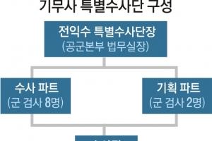 3040 젊은피·베테랑 영관장교… 기무사 찌를 '비주류 수사단'