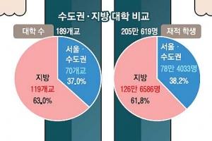 '서울공화국' 지방대생으로 산다는 것은
