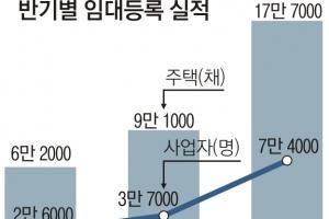 올 상반기 신규 임대사업자 2.8배 증가