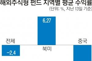 희비 엇갈린 해외주식형 펀드…북미 '웃고' 중국 '울고'