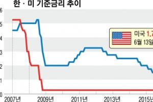 [특파원 생생 리포트] 금리 1%P 인상땐  美 가계경제 '흔들'