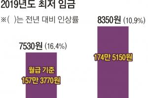 [뉴스 분석] 최저임금 '乙들의 싸움' 정부가 키웠다