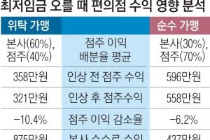 """""""내년 편의점주 수익 최대 18% 급락… 최저임금 올라도 본사는 타격 없어"""""""