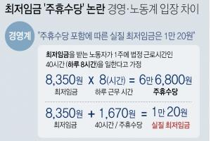 """최저임금 '주휴수당' 논란…""""포함하면 1만20원""""…""""주지도 않고"""""""