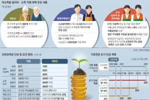 [하반기 경제정책 방향] 근로장려금 3.8조 풀고… 내년부터 부양가족 있어도 생계급여