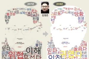 [나에게 통일이란] 작년 '위협'→올해 '귀엽다'… 김정은 이미지 변신 성공했다